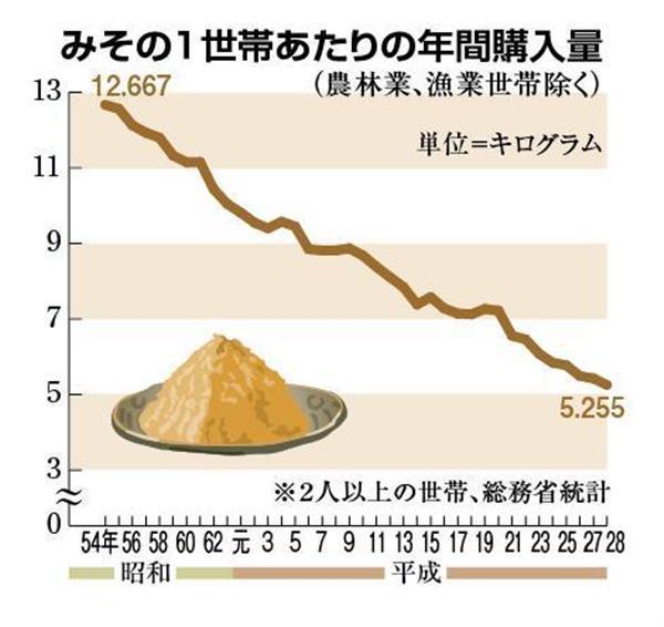 年間購入量のグラフ