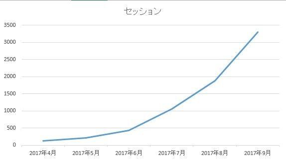 セッションのグラフ