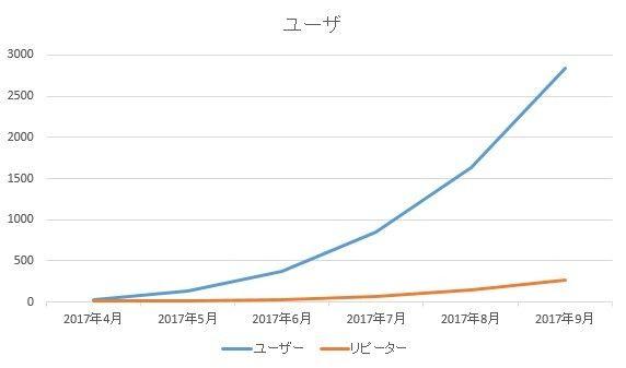 ユーザのグラフ