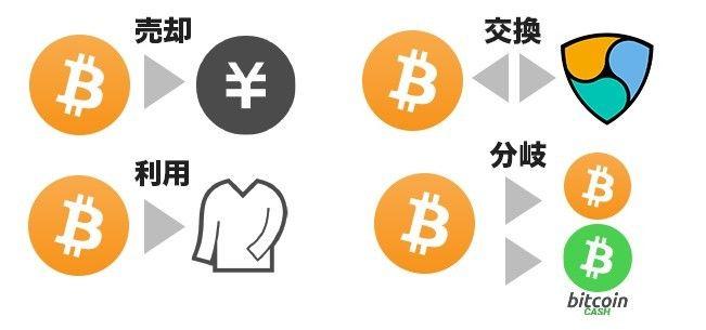 仮想通貨の売却・交換・利用・分岐