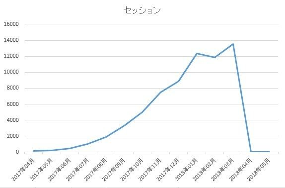 セッション数のグラフ