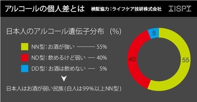 日本人のアルコール耐性