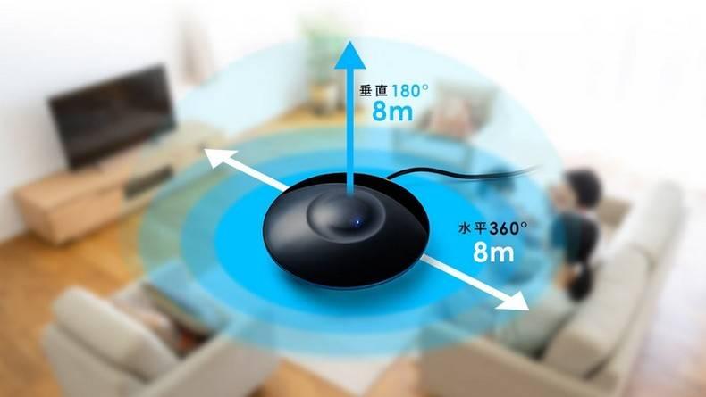 360度の受信機能