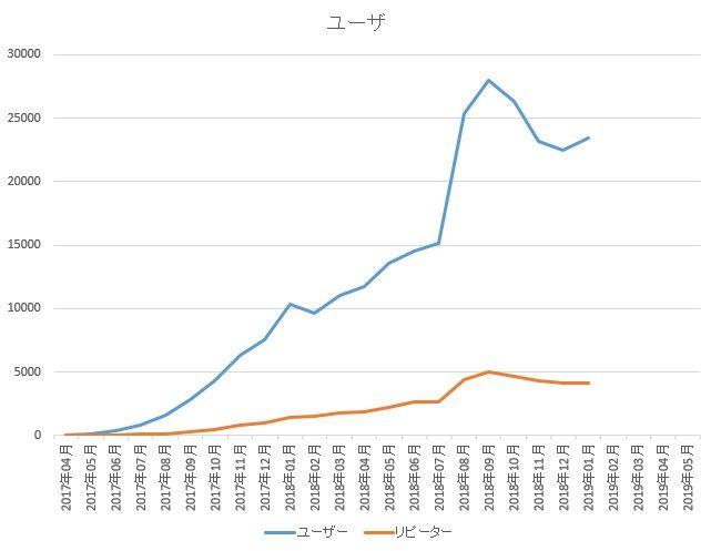 ユーザーのグラフ