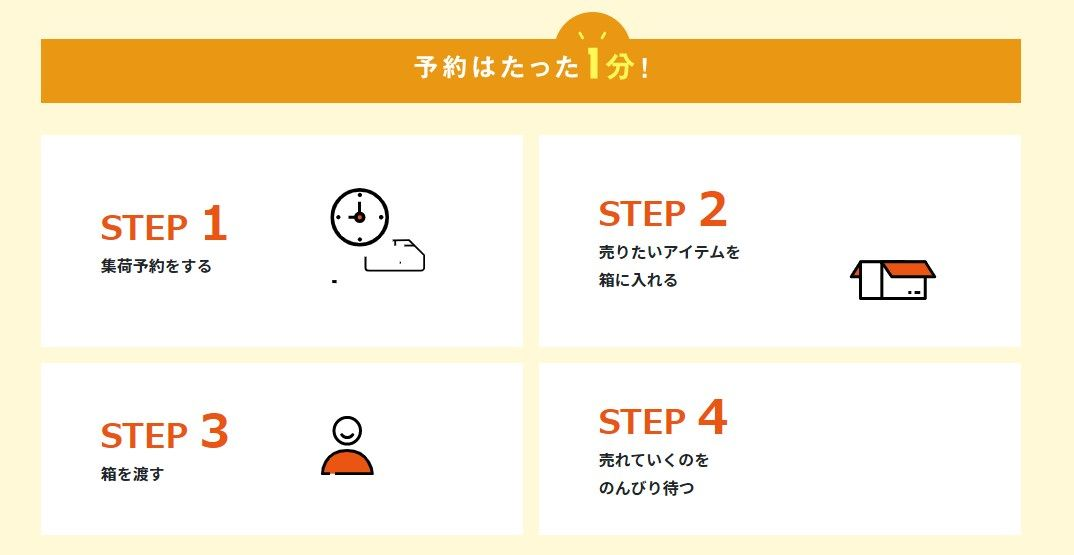 簡単4ステップ