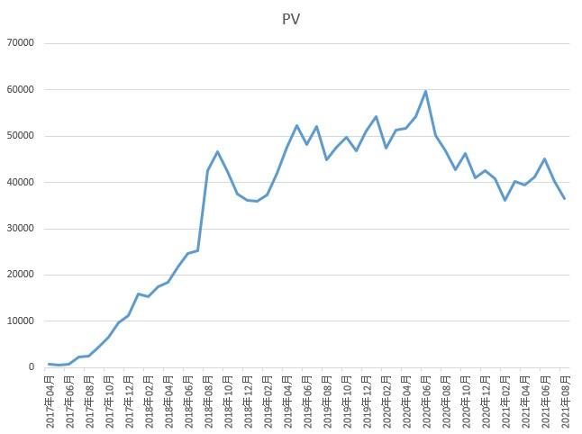 PCのグラフ